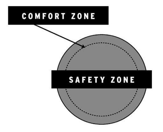 Successful people align their comfort zone with the behavior that keeps them safe